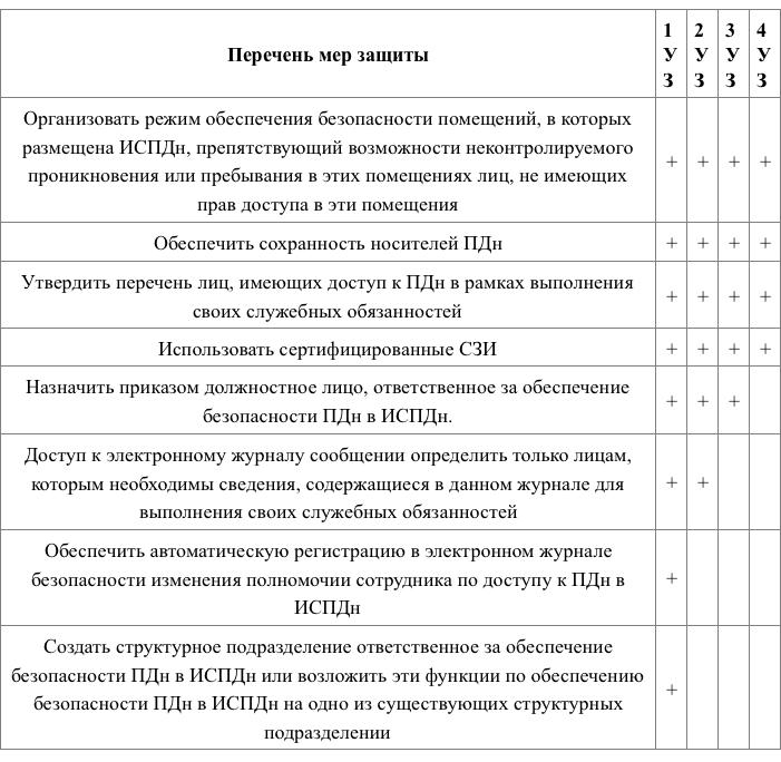 Инструкция по работе с обращениями субъектов персональных данных